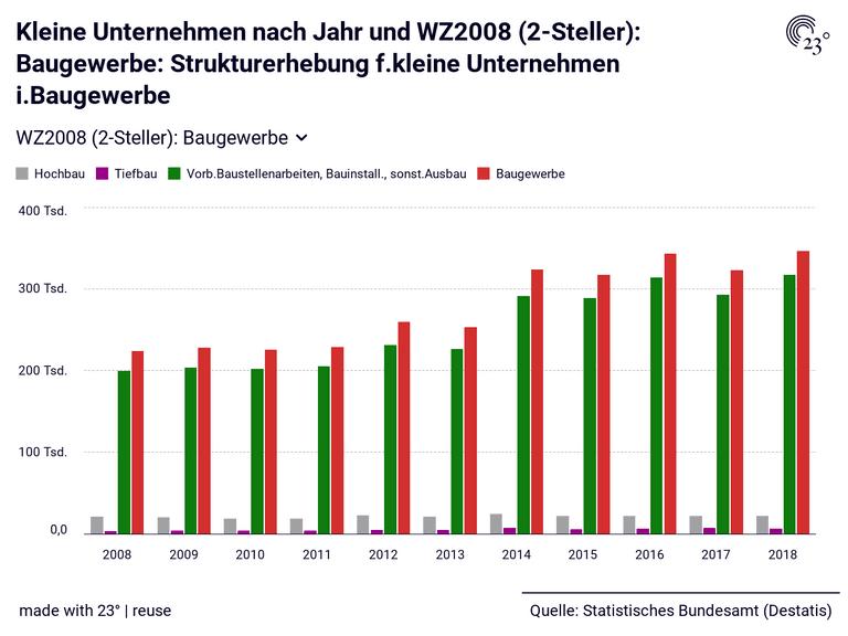 Kleine Unternehmen nach Jahr und WZ2008 (2-Steller): Baugewerbe: Strukturerhebung f.kleine Unternehmen i.Baugewerbe