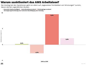 Warum sanktioniert das AMS Arbeitslose?