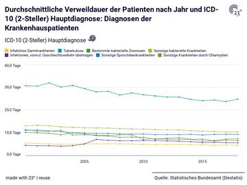Durchschnittliche Verweildauer der Patienten nach Jahr und ICD-10 (2-Steller) Hauptdiagnose: Diagnosen der Krankenhauspatienten