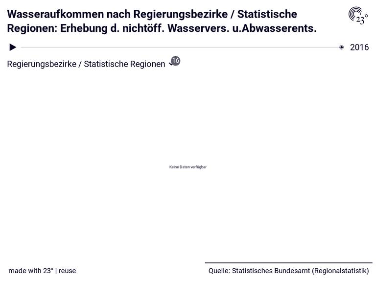 Wasseraufkommen nach Regierungsbezirke / Statistische Regionen: Erhebung d. nichtöff. Wasservers. u.Abwasserents.