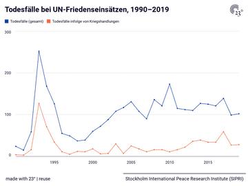 Todesfälle bei UN-Friedenseinsätzen, 1990–2019