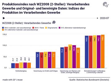 Produktionsindex nach WZ2008 (2-Steller): Verarbeitendes Gewerbe und Original- und bereinigte Daten: Indizes der Produktion im Verarbeitenden Gewerbe