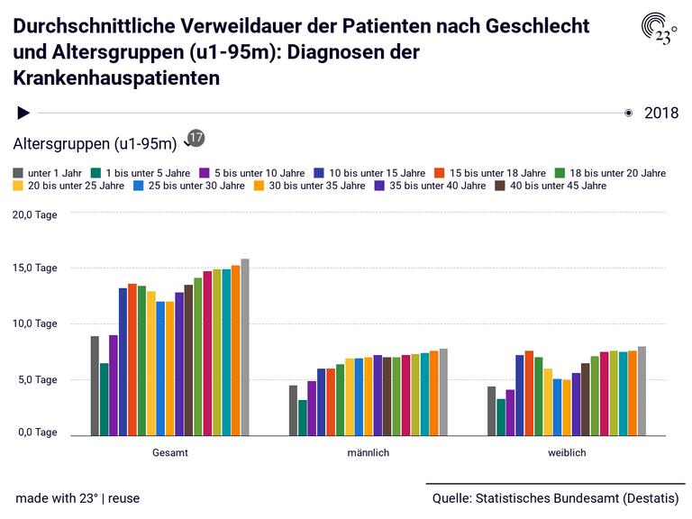 Durchschnittliche Verweildauer der Patienten nach Geschlecht und Altersgruppen (u1-95m): Diagnosen der Krankenhauspatienten