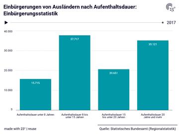 Einbürgerungen von Ausländern nach Aufenthaltsdauer: Einbürgerungsstatistik