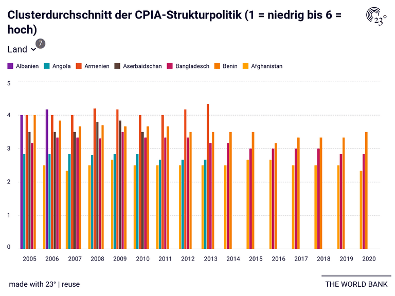 Clusterdurchschnitt der CPIA-Strukturpolitik (1 = niedrig bis 6 = hoch)