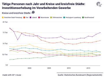 Tätige Personen nach Jahr und Kreise und kreisfreie Städte: Investitionserhebung im Verarbeitenden Gewerbe