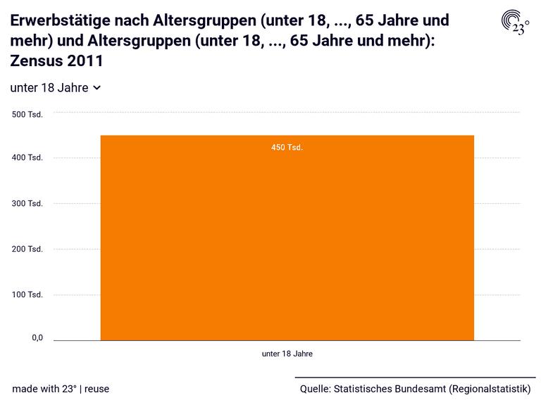 Erwerbstätige nach Altersgruppen (unter 18, ..., 65 Jahre und mehr) und Altersgruppen (unter 18, ..., 65 Jahre und mehr): Zensus 2011