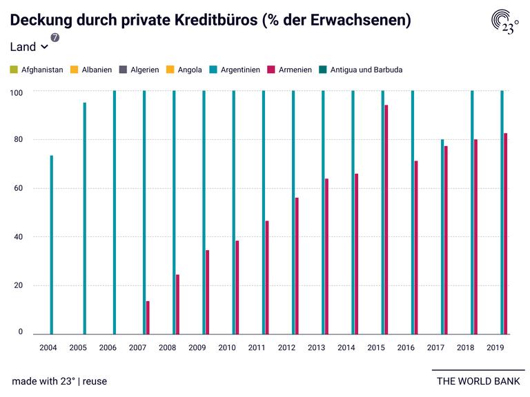 Deckung durch private Kreditbüros (% der Erwachsenen)
