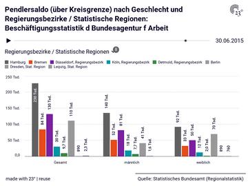 Pendlersaldo (über Kreisgrenze) nach Geschlecht und Regierungsbezirke / Statistische Regionen: Beschäftigungsstatistik d Bundesagentur f Arbeit