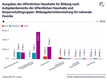 Ausgaben der öffentlichen Haushalte für Bildung nach Aufgabenbereiche der öffentlichen Haushalte und Körperschaftsgruppen: Bildungsberichterstattung für nationale Zwecke