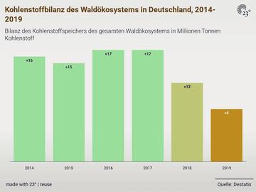 Kohlenstoffbilanz des Waldökosystems in Deutschland, 2014-2019