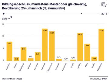 Bildungsabschluss, mindestens Master oder gleichwertig, Bevölkerung 25+, männlich (%) (kumulativ)