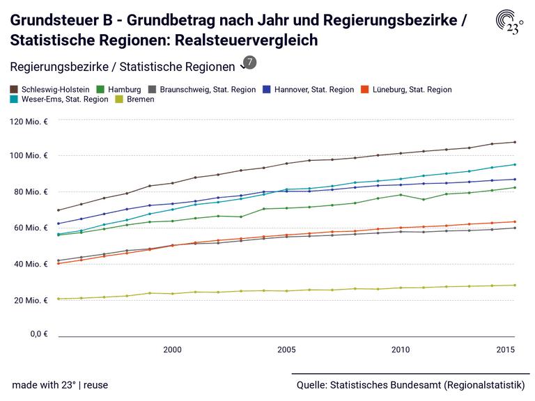 Grundsteuer B - Grundbetrag nach Jahr und Regierungsbezirke / Statistische Regionen: Realsteuervergleich