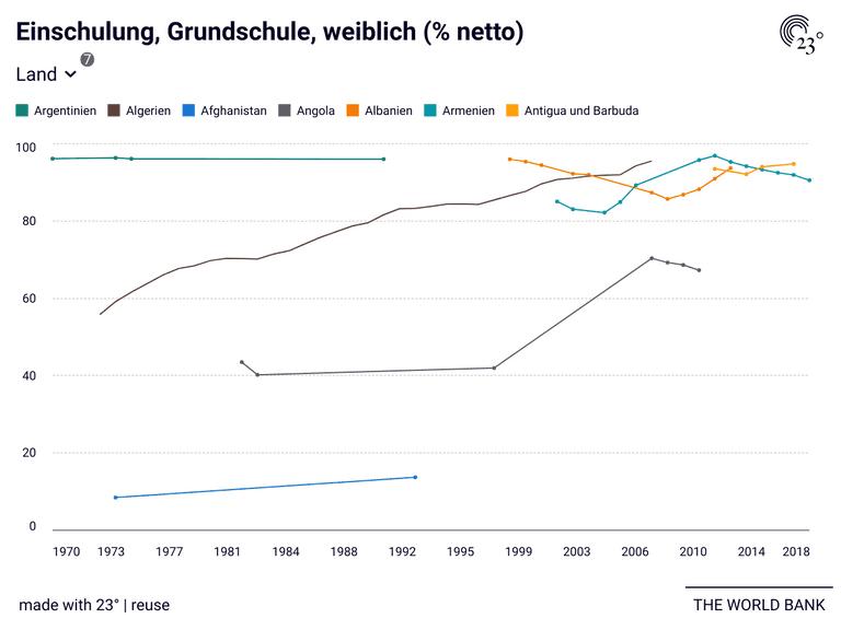 Einschulung, Grundschule, weiblich (% netto)