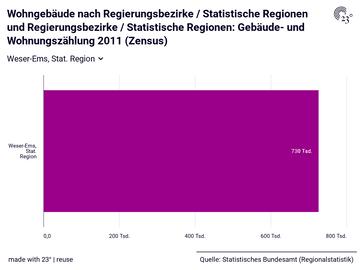 Wohngebäude nach Regierungsbezirke / Statistische Regionen und Regierungsbezirke / Statistische Regionen: Gebäude- und Wohnungszählung 2011 (Zensus)