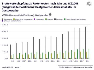 Bruttowertschöpfung zu Faktorkosten nach Jahr und WZ2008 (ausgewählte Positionen): Gastgewerbe: Jahresstatistik im Gastgewerbe