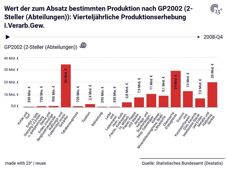 Wert der zum Absatz bestimmten Produktion nach GP2002 (2-Steller (Abteilungen)): Vierteljährliche Produktionserhebung i.Verarb.Gew.