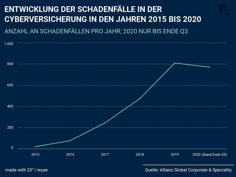 ENTWICKLUNG DER SCHADENFÄLLE IN DER CYBERVERSICHERUNG IN DEN JAHREN 2015 BIS 2020