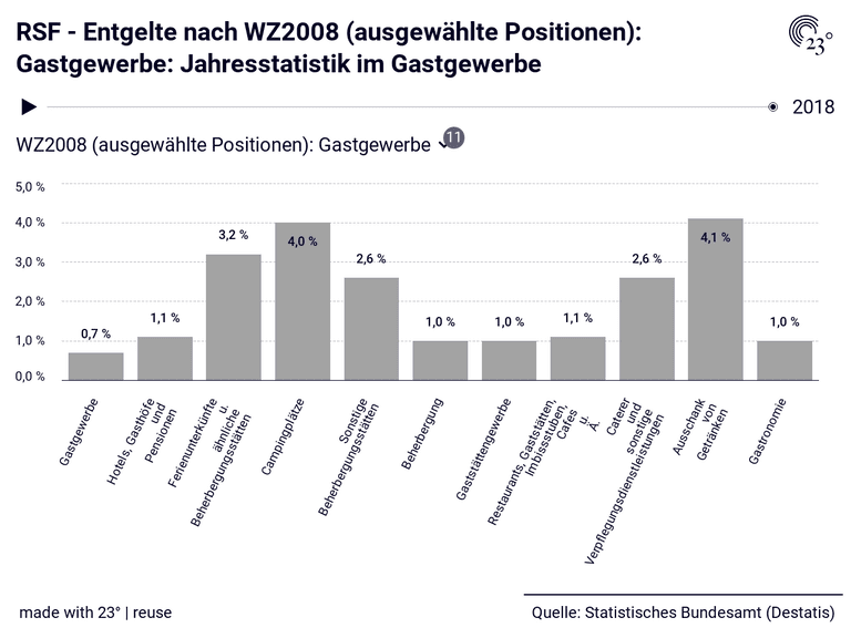 RSF - Entgelte nach WZ2008 (ausgewählte Positionen): Gastgewerbe: Jahresstatistik im Gastgewerbe