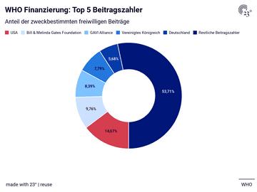 WHO Finanzierung: Top 5 Beitragszahler