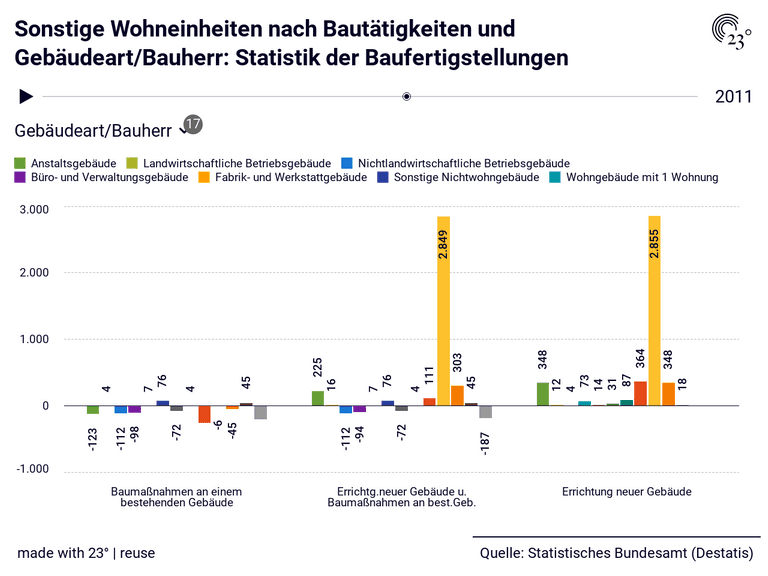 Sonstige Wohneinheiten nach Bautätigkeiten und Gebäudeart/Bauherr: Statistik der Baufertigstellungen