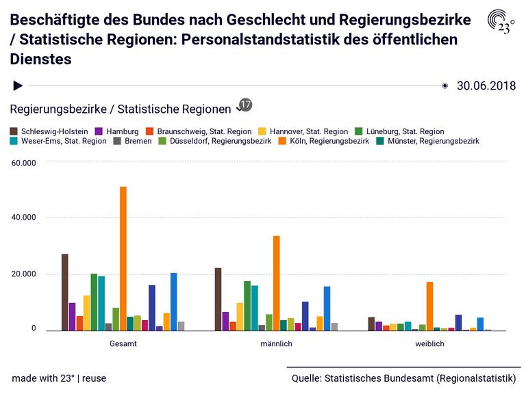 Beschäftigte des Bundes nach Geschlecht und Regierungsbezirke / Statistische Regionen: Personalstandstatistik des öffentlichen Dienstes