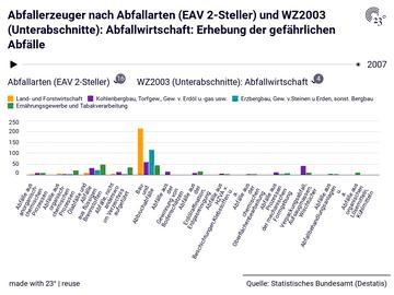 Abfallerzeuger nach Abfallarten (EAV 2-Steller) und WZ2003 (Unterabschnitte): Abfallwirtschaft: Erhebung der gefährlichen Abfälle