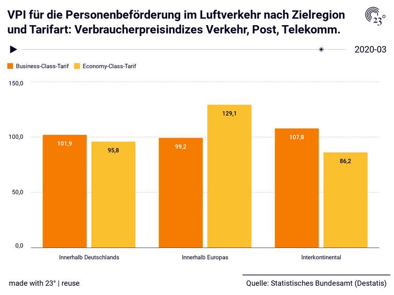 VPI für die Personenbeförderung im Luftverkehr nach Zielregion und Tarifart: Verbraucherpreisindizes Verkehr, Post, Telekomm.