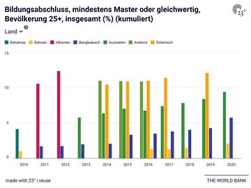 Bildungsabschluss, mindestens Master oder gleichwertig, Bevölkerung 25+, insgesamt (%) (kumuliert)