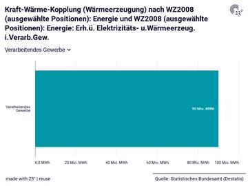 Kraft-Wärme-Kopplung (Wärmeerzeugung) nach WZ2008 (ausgewählte Positionen): Energie und WZ2008 (ausgewählte Positionen): Energie: Erh.ü. Elektrizitäts- u.Wärmeerzeug. i.Verarb.Gew.
