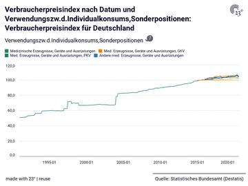 Verbraucherpreisindex nach Datum und Verwendungszw.d.Individualkonsums,Sonderpositionen: Verbraucherpreisindex für Deutschland