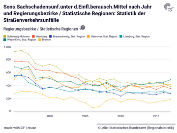 Sons.Sachschadensunf.unter d.Einfl.berausch.Mittel nach Jahr und Regierungsbezirke / Statistische Regionen: Statistik der Straßenverkehrsunfälle