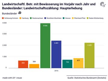 Landwirtschaftl. Betr. mit Bewässerung im Vorjahr nach Jahr und Bundesländer: Landwirtschaftszählung: Haupterhebung