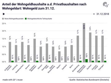 Anteil der Wohngeldhaushalte a.d. Privathaushalten nach Wohngeldart: Wohngeld zum 31.12.