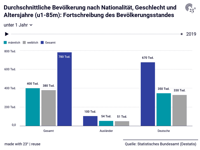 Durchschnittliche Bevölkerung nach Nationalität, Geschlecht und Altersjahre (u1-85m): Fortschreibung des Bevölkerungsstandes