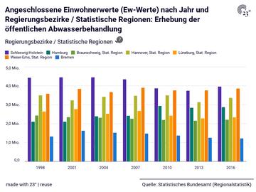Angeschlossene Einwohnerwerte (Ew-Werte) nach Jahr und Regierungsbezirke / Statistische Regionen: Erhebung der öffentlichen Abwasserbehandlung