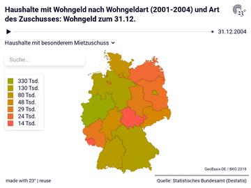 Haushalte mit Wohngeld nach Wohngeldart (2001-2004) und Art des Zuschusses: Wohngeld zum 31.12.