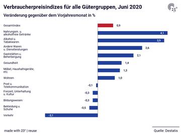 Verbraucherpreisindizes für alle Gütergruppen, Juni 2020