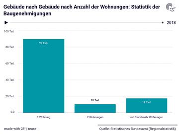 Gebäude nach Gebäude nach Anzahl der Wohnungen: Statistik der Baugenehmigungen