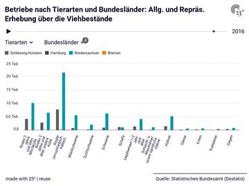 Betriebe nach Tierarten und Bundesländer: Allg. und Repräs. Erhebung über die Viehbestände