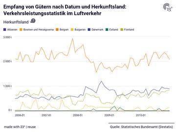 Empfang von Gütern nach Datum und Herkunftsland: Verkehrsleistungsstatistik im Luftverkehr