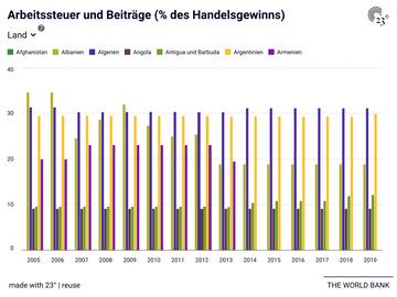 Arbeitssteuer und Beiträge (% des Handelsgewinns)