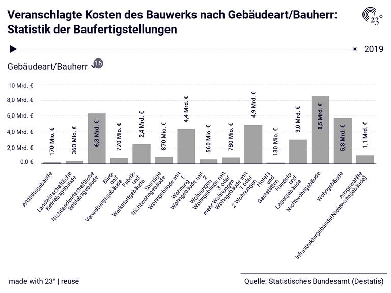 Veranschlagte Kosten des Bauwerks nach Gebäudeart/Bauherr: Statistik der Baufertigstellungen