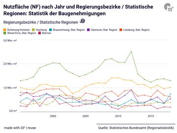 Nutzfläche (NF) nach Jahr und Regierungsbezirke / Statistische Regionen: Statistik der Baugenehmigungen