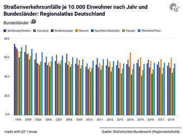 Straßenverkehrsunfälle je 10.000 Einwohner nach Jahr und Bundesländer: Regionalatlas Deutschland