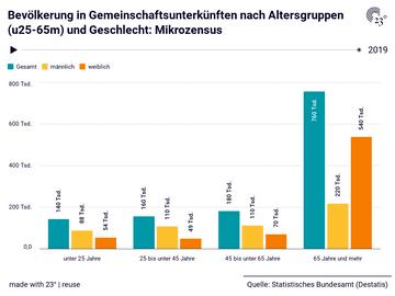 Bevölkerung in Gemeinschaftsunterkünften nach Altersgruppen (u25-65m) und Geschlecht: Mikrozensus