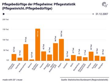 Pflegebedürftige der Pflegeheime: Pflegestatistik (Pflegeeinricht./Pflegebedürftige)
