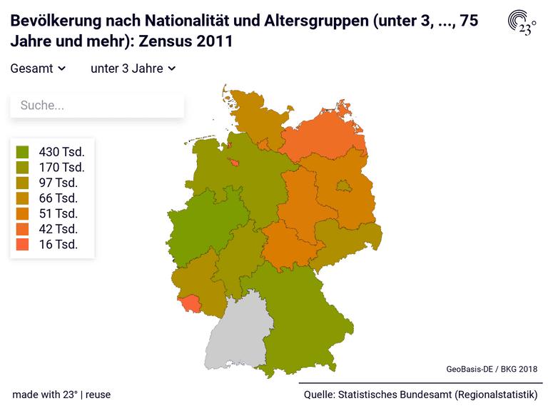 Bevölkerung nach Nationalität und Altersgruppen (unter 3, ..., 75 Jahre und mehr): Zensus 2011