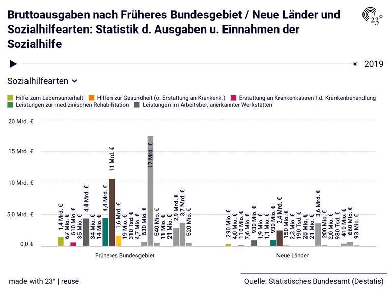 Bruttoausgaben nach Früheres Bundesgebiet / Neue Länder und Sozialhilfearten: Statistik d. Ausgaben u. Einnahmen der Sozialhilfe