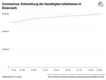 Coronavirus: Entwicklung der bestätigten Infektionen in Österreich